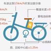 國標之下焉有完卵,一鍵解鎖有品新品試玩——HIMO C16 電動助力自行車簡評