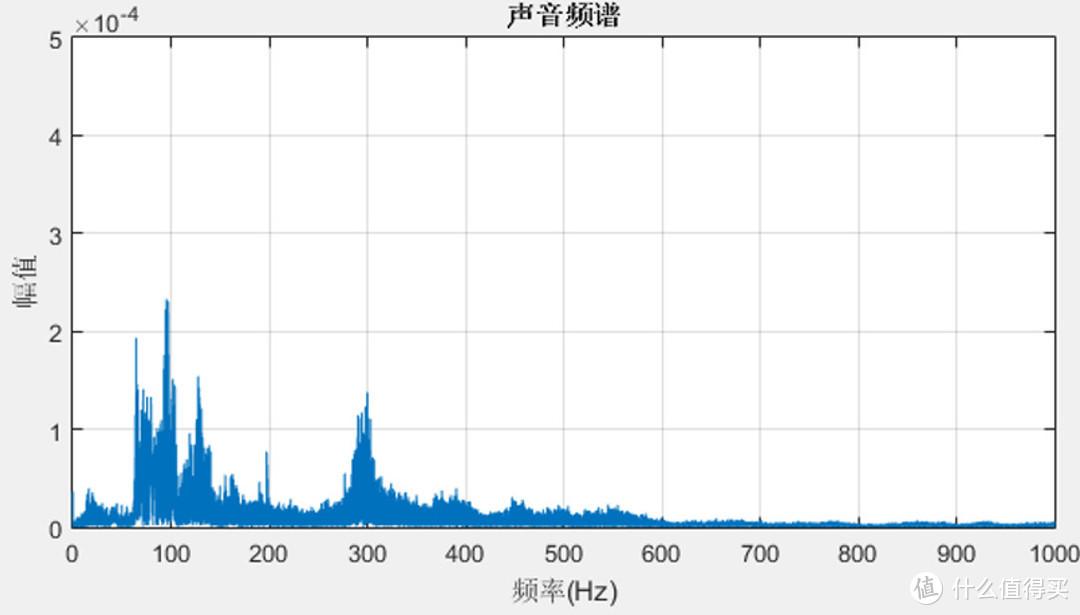 嘉实多磁护 SN 5W-40 之全合成体验评测