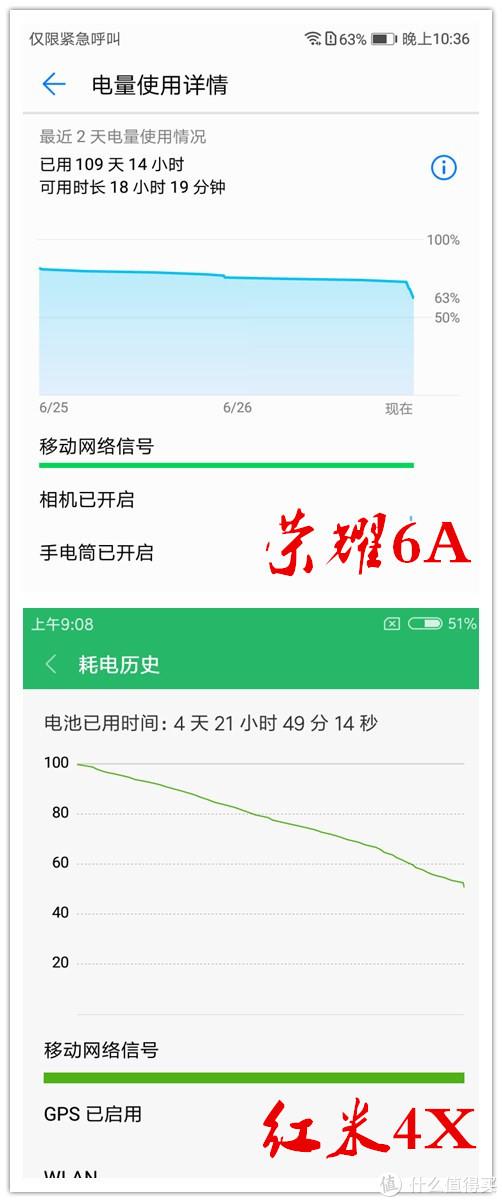 千元市场再舔战将——荣耀6A众测