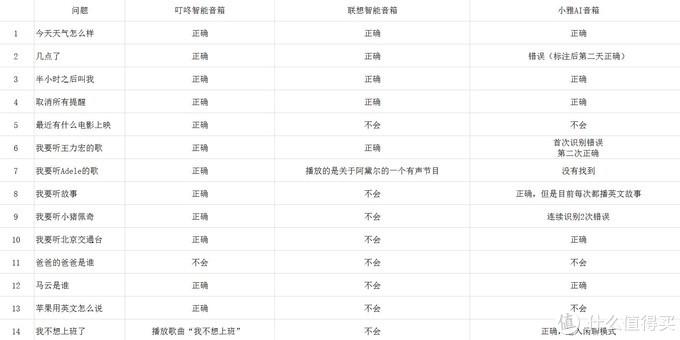 小雅AI音箱 开箱,试用,语音指令横评;迄今为止最拟人的中文智能音箱