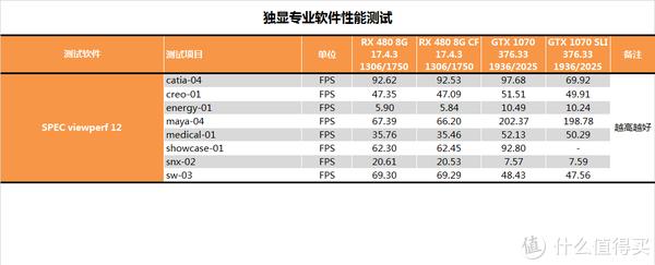 茶茶のPC硬件评测 篇五:【茶茶】矿难来了第二张半价?AN双卡效率测试报告