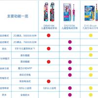 欧乐B D10米奇款儿童电动牙刷购买理由(转速|效果|品牌|价格)