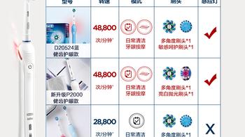 博朗 欧乐B D20524 电动牙刷购买理由(清洁能力|型号|转速|模式)