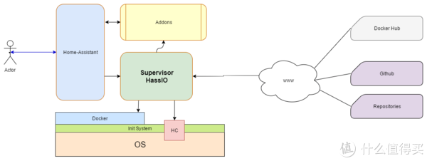 ▲Hass.io系统结构