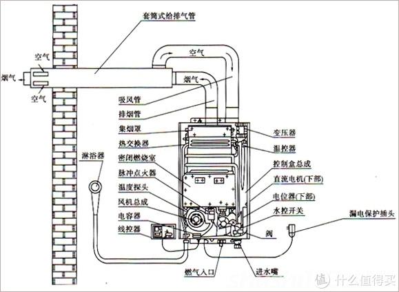 装修那点破事 篇九:燃气热水器的那点是是非非