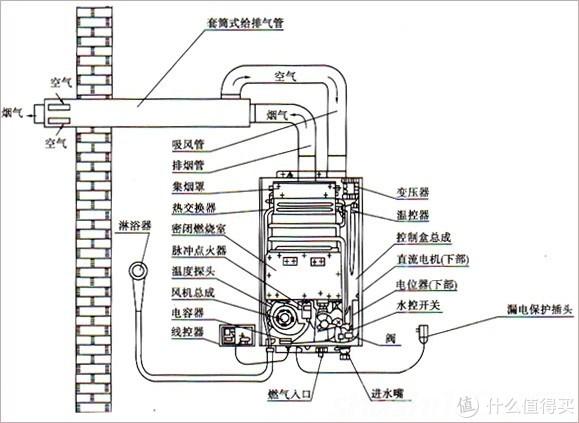 燃气热水器的那点是是非非