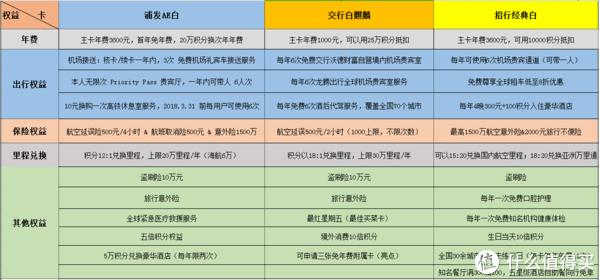 DS三白:浦发AE白,招行经典白,交行白麒麟,哪个更值得?