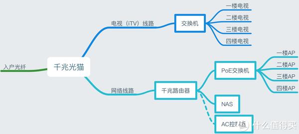 简单网络拓扑