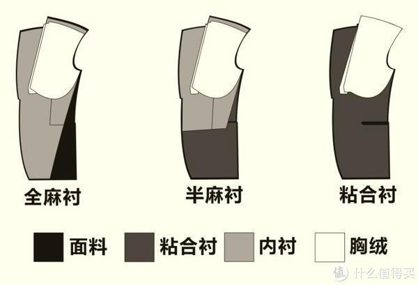 浅谈定制西服——一次定制西服套装全体验