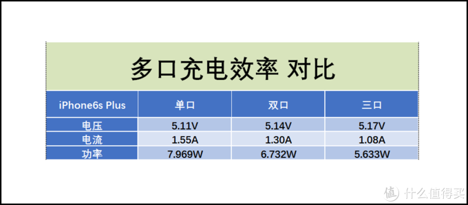 Big Power ! Big Power ! 它能让您同时喂饱3个充电设备的大容量PD快充移动电源:RAVPower RP-PB058