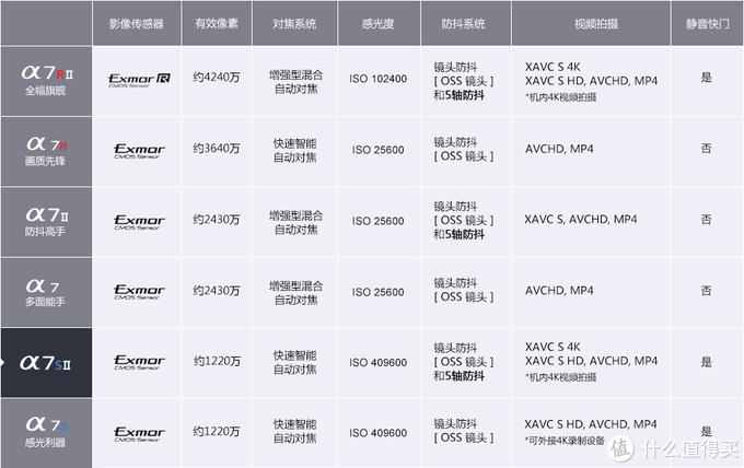 #买值双11#索尼微单选购指南 附双11价格建议