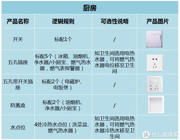 一张图看懂装修中开关插座点位布局