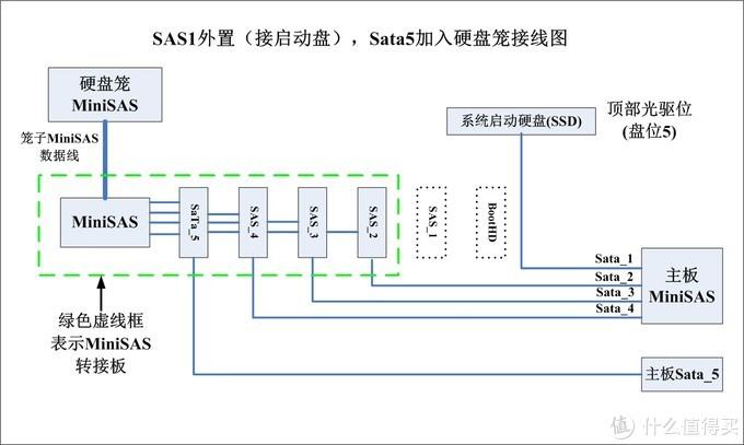 HP GEN8硬件改造