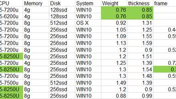 惠普 ENVY 13-ab024TU 笔记本购买理由(价格|需求)
