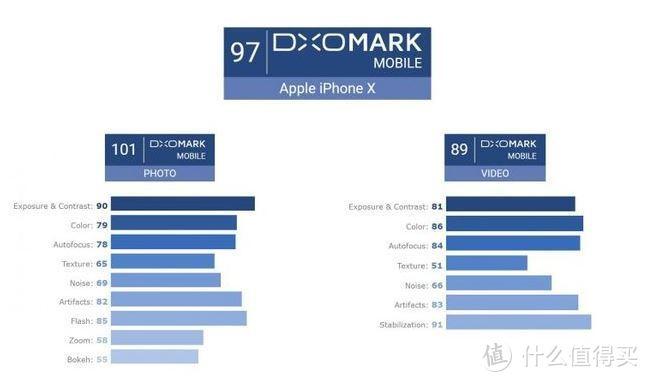 我问我答之六-16个问题让你深入了解iPhone X(长文慎读)