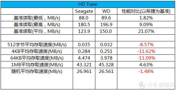 HDTune测试数据总结