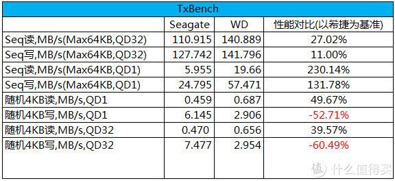 TxBench测试数据总结