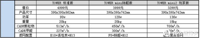 一点也不mini的EraClean Tower mini2玩家版 可定制的堆料之作!