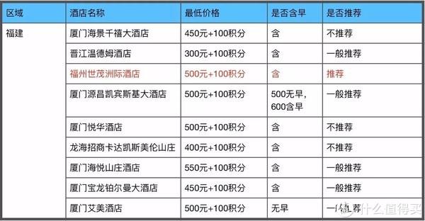 招商银行300精选酒店攻略