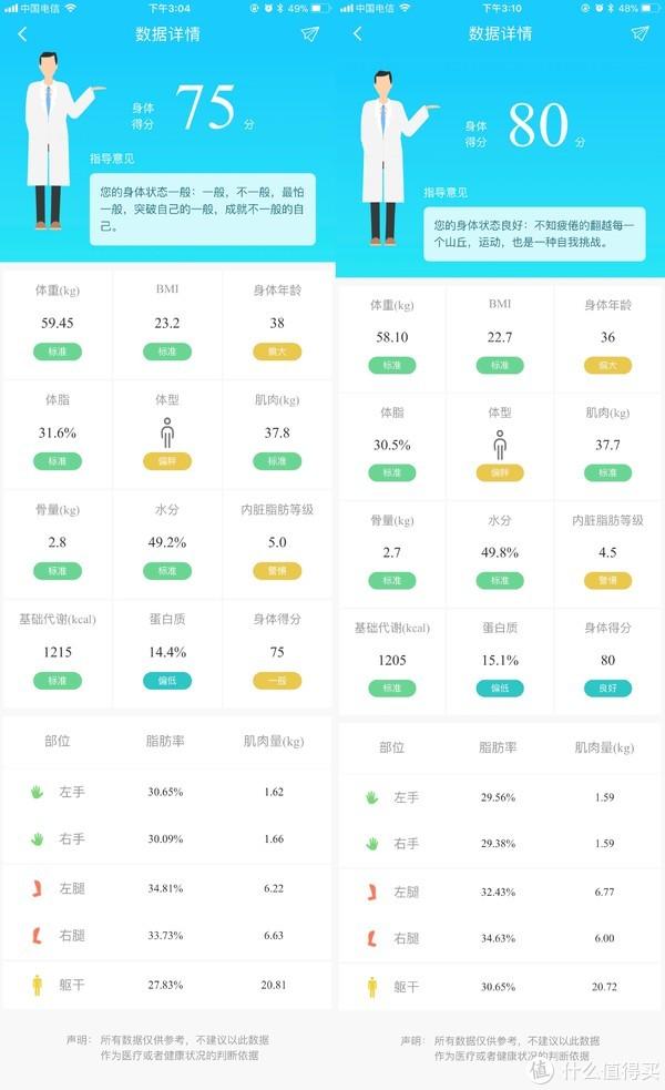 能赚钱的体脂秤—PHICOMM 斐讯 S7(附与医院测试结果对比)