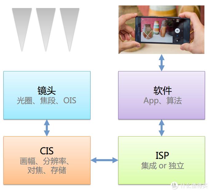 Kim工房:相机,与神同行!SONY 索尼 XZ Premium 手机 评测(续)