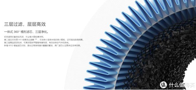 超高性价比,小空间空净入门首选——小米空气净化器2S