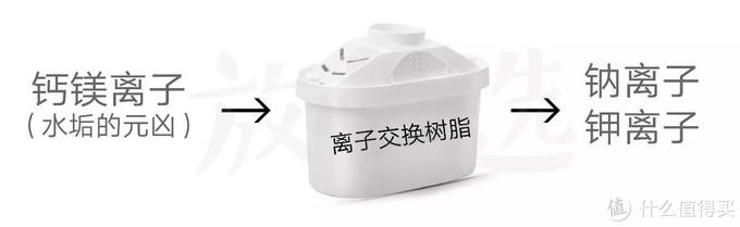 碧然德值得买吗?实测14款滤水壶,你可能一直在喝细菌!