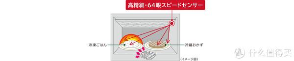 水波炉值不值得买—日淘 Panasonic 松下 水波炉 BS1400 评测