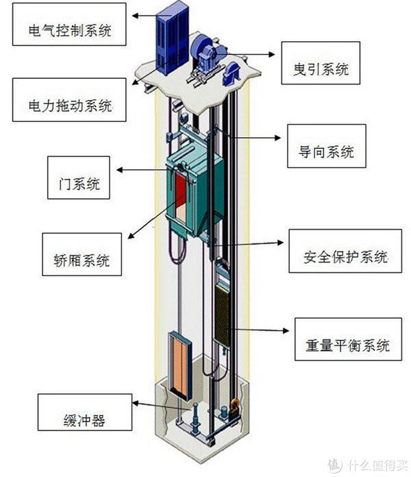 传统曳引电梯工作原理