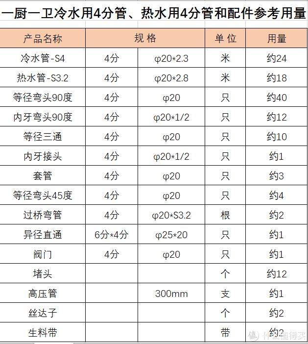 #年后装修焕新家#涨姿势—水电材料选购指南 2.0