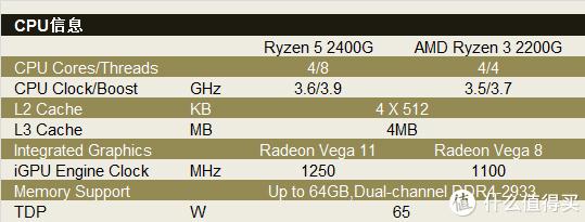 新鲜货抢先玩 篇一:RYZEN APU战当下赢未来:测试告诉你2400G,2200G怎么选
