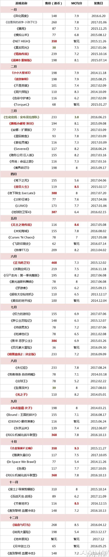 2017年会免游戏阵容 资料来源 a9vg