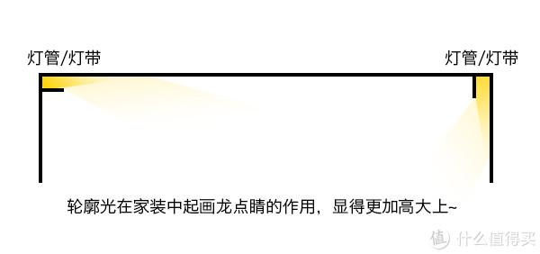 #年后装修焕新家#装修照明灯具终极选购指南