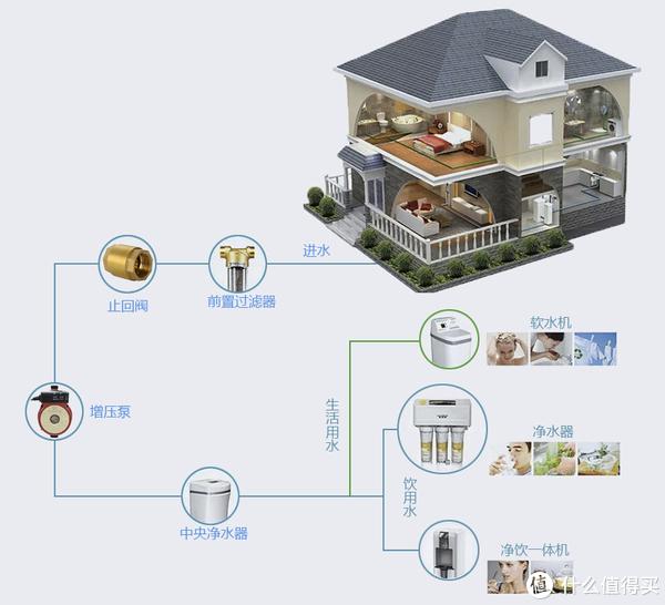 装修喵星人之家 篇二十三:#年后装修焕新家#厨房水路设备选购攻略及实测