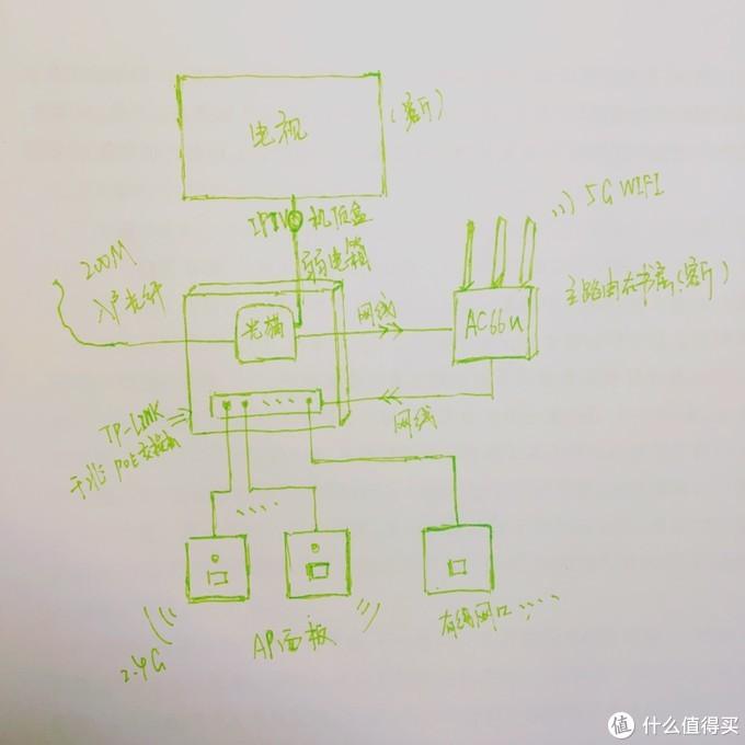 手绘简易网络布局图