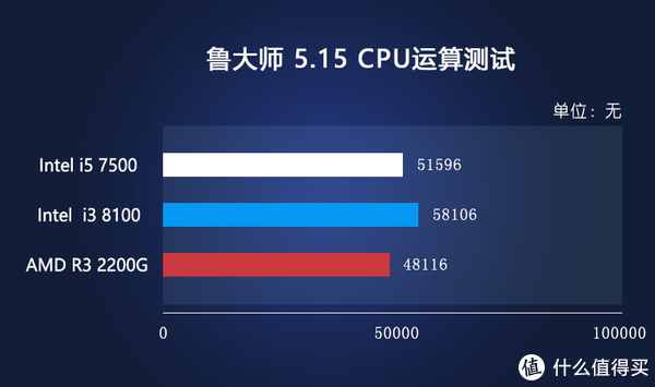 有事说事,处理器到底怎么选—Intel 英特尔 i3 8100 处理器与AMD 锐龙 Ryzen 3 2200G 处理器