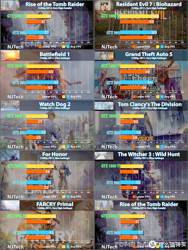 GTX1050tiVS960的游戏跑分对比