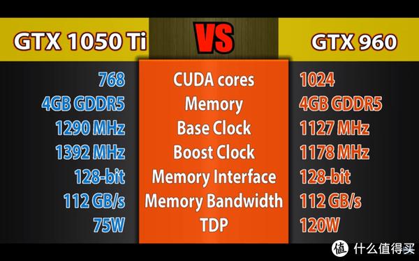 GTX1050tiVS960的基本配置对比