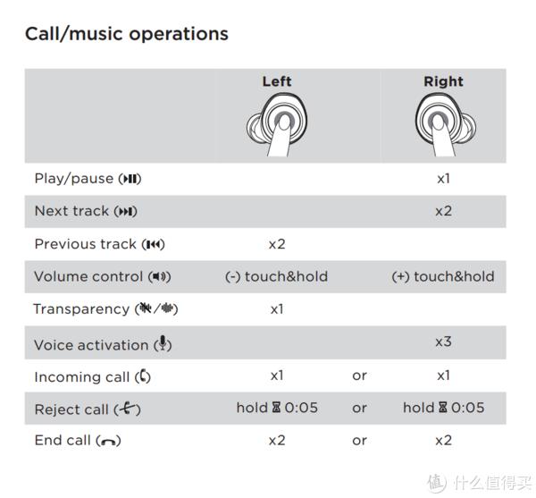 #原创新人#意外,真的是个意外:B&O PLAY E8 纯白限量版 蓝牙耳机 开箱