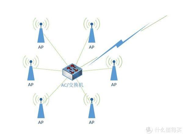 ITV、主路由、NAS、游戏机一个都不能少!但只有一条网线怎么破?附MESH路由器详解