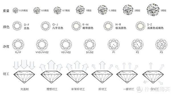 #原创新人#女神节礼物#钻石恒久远,一颗怎么够—钻石小鸟 钻戒 选购经验和心得