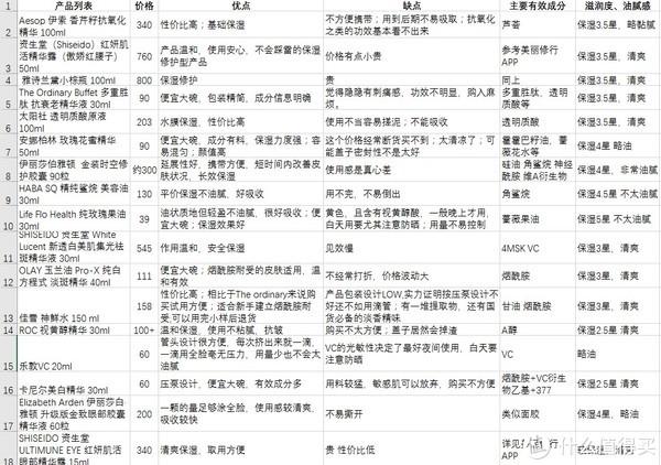 #2017剁手回忆录# 开架护肤不足贵,省下钱来剁精华