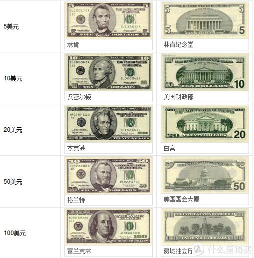 #玩转货币#剁主计划-太原#小白用户的外币收集之旅+境外消费省钱小贴士