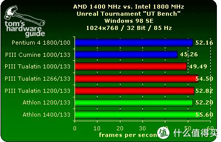 这是当年奔四奔三图拉丁速龙当年频率与帧率的对比