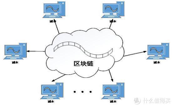 区块链系统上的众多计算机
