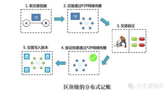 区块链系统的运作流程