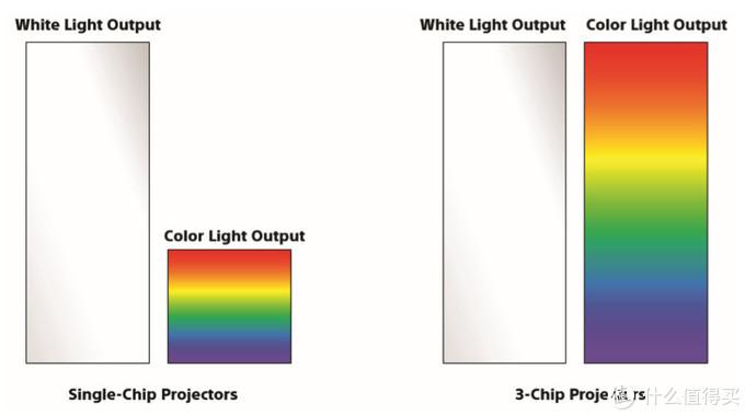单片式DLP的色彩输出只有三片式的1/3左右