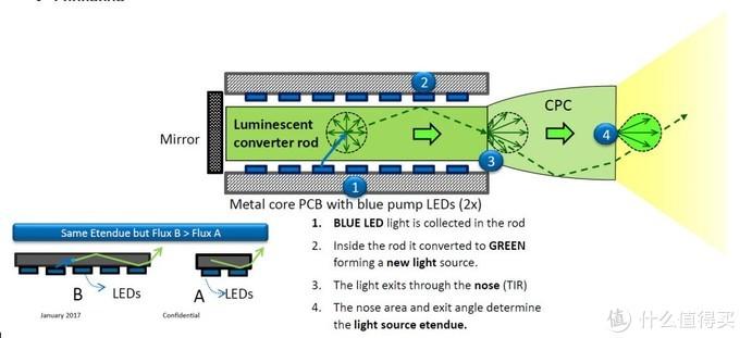 飞利浦的HLD是如何提高绿色能量的。图片来自insightmedia