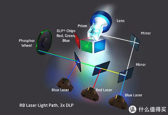 红蓝激光光源的3DLP投影原理