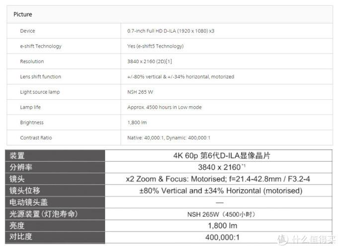 国内外网站的JVC参数说明对比